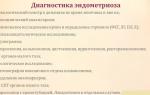 Диагностика эндометриоза матки