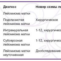Код миомы матки по мкб