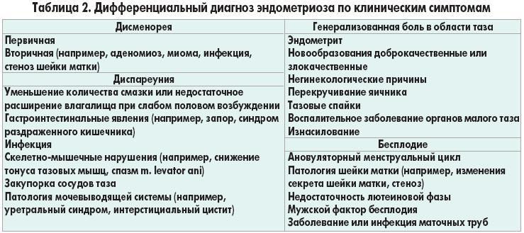 Дифференциальная диагностика миомы матки