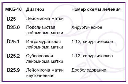 Код в гинекологии д 25