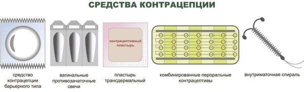 Пластырь для контрацептива цена