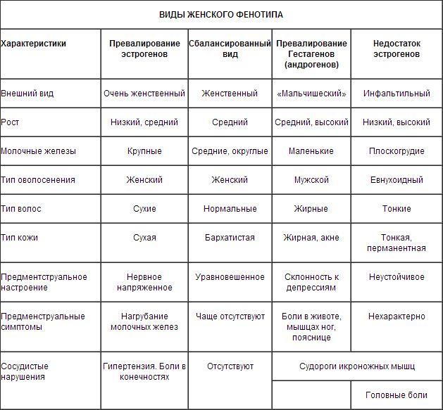 Таблица противозачаточных таблеток 23