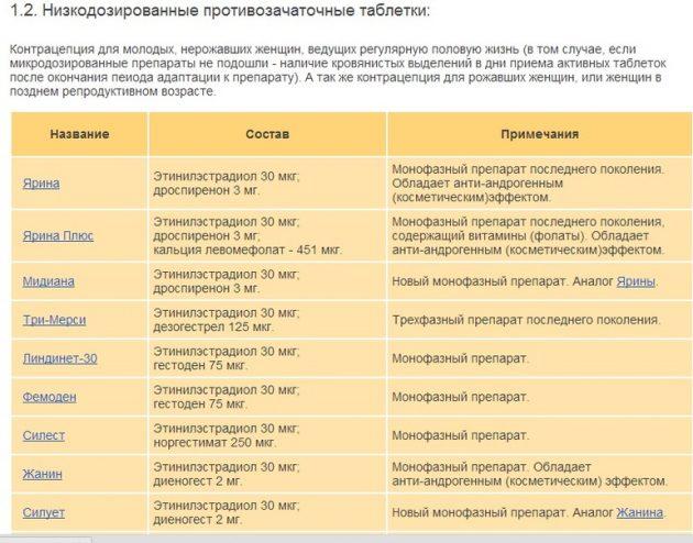Таблица противозачаточных таблеток 25