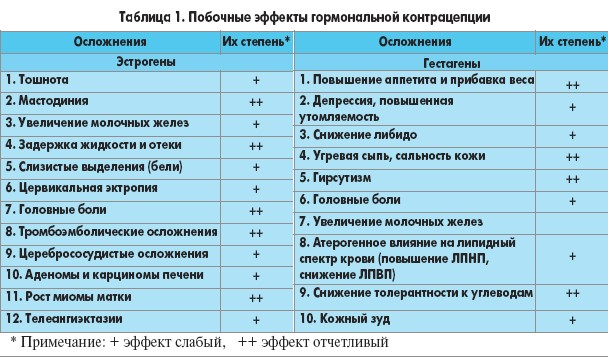 Таблица противозачаточных таблеток 26