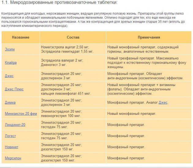 Таблица противозачаточных таблеток 24