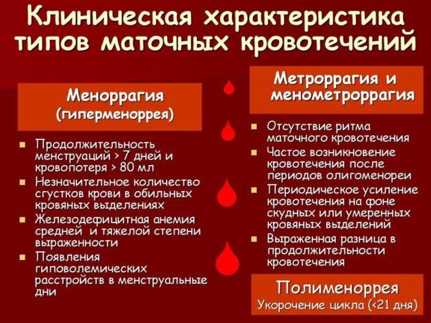 Обильные месячные или кровотечение: как определить