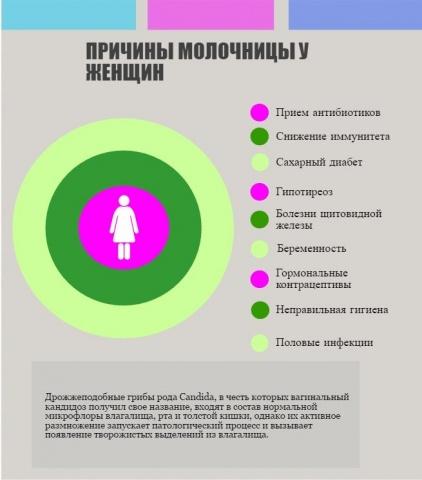 Молочница у женщин лечение таблетки фуцис