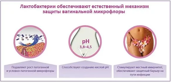 Профилактика кандидоза у женщин препараты